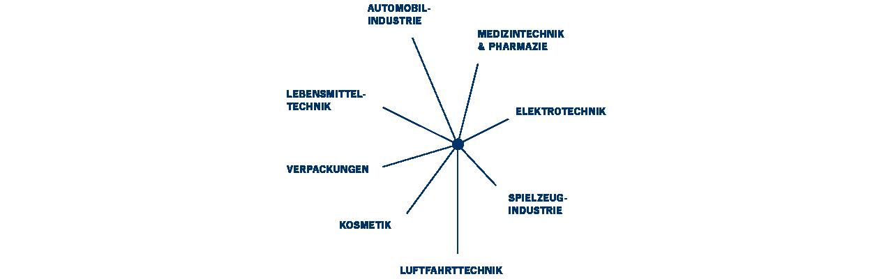 Grafik Produktentwicklung von Treffert für verschiedene Branchen wie Medizintechnik und Pharmazie, Lebensmittelindustrie und Automobilindustrie