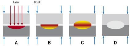Prinzip Laserschweißen