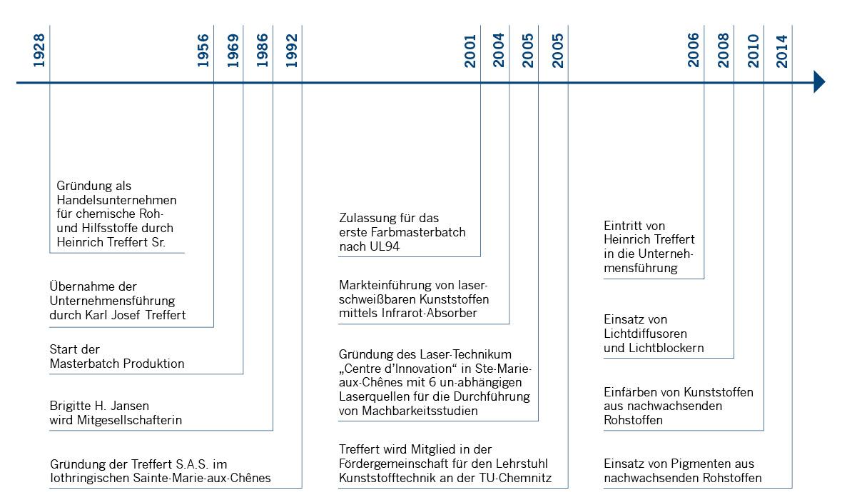 Unternehmensgeschichte von Treffert mit Entwicklung zum Compound und Masterbatch Hersteller