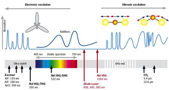 Laser Welding And Laser Marking Of Plastics Treffert